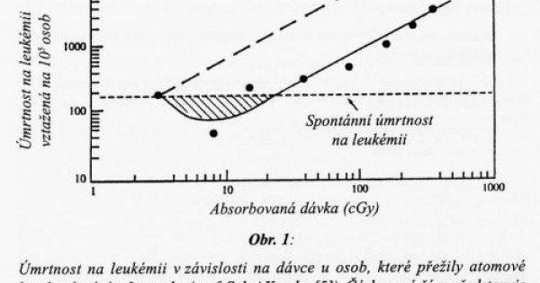 Definice izotopového věku